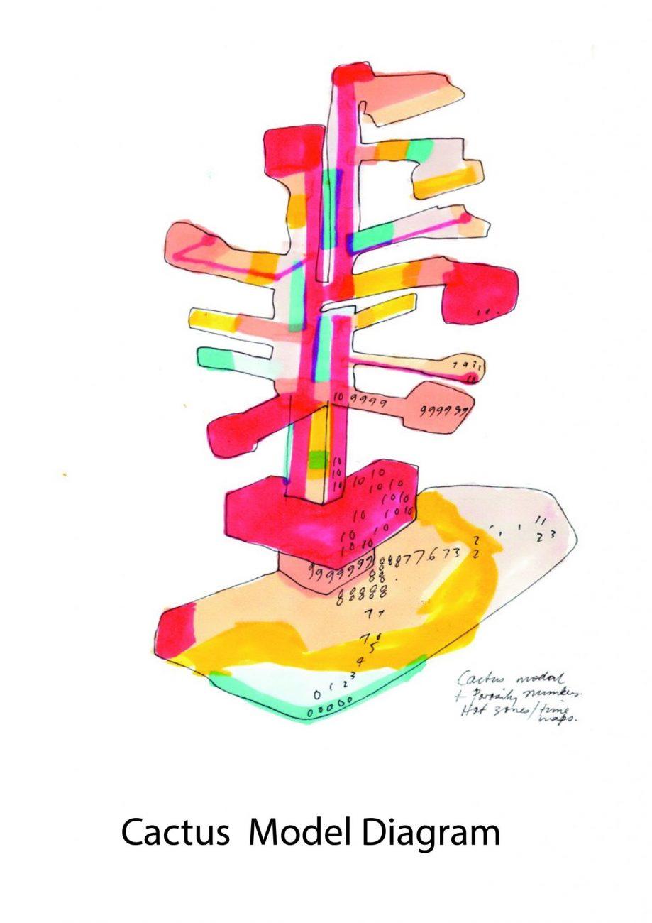 Cactus Model Diagram